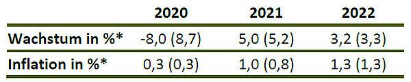 Ezb Sitzung September 2021
